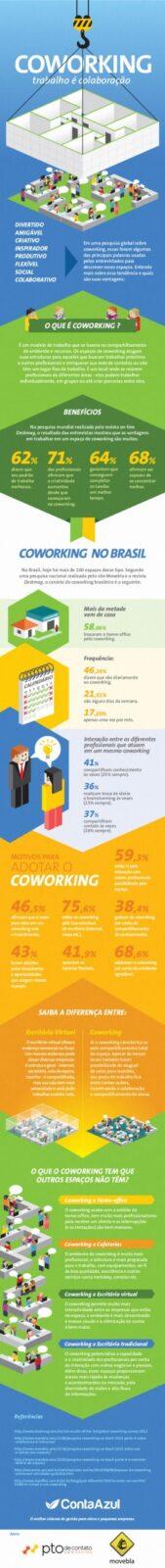 Infográfico - Pesquisa DESK Coworking