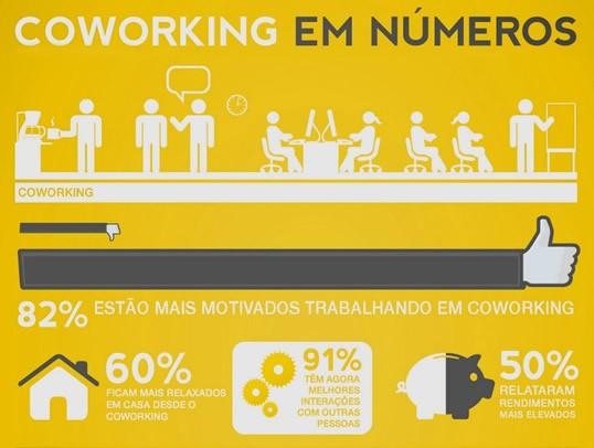 Números do Coworking no Brasil
